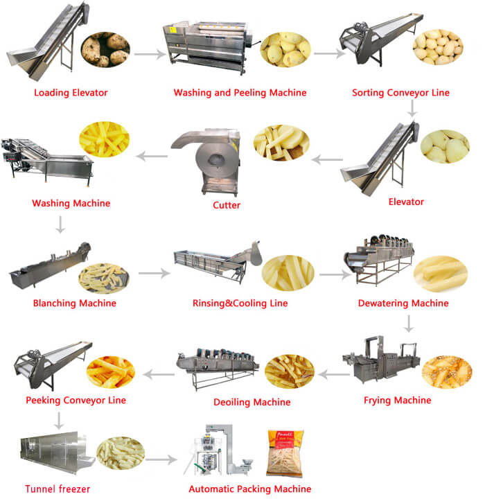 Automatic Potato Chips Production Line Processing Procedure