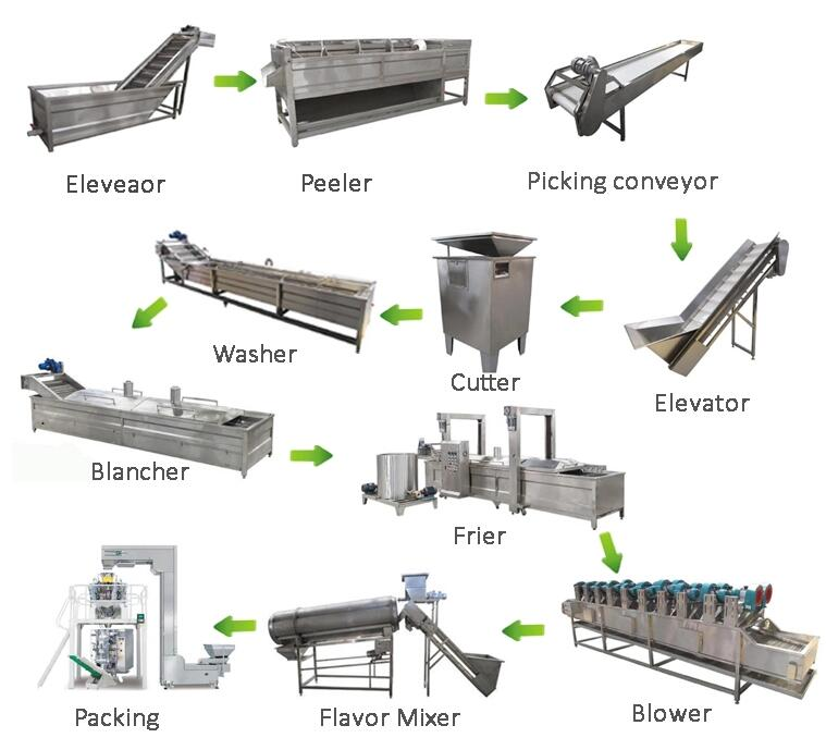 Automatic Potato Chips and Frozen Fries Plant Introduction