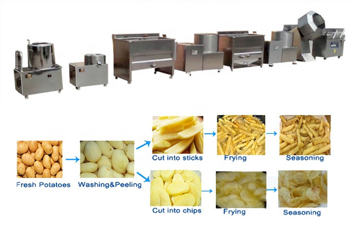 Semi-automatic Potato Chips French Fries Production Line Introduction