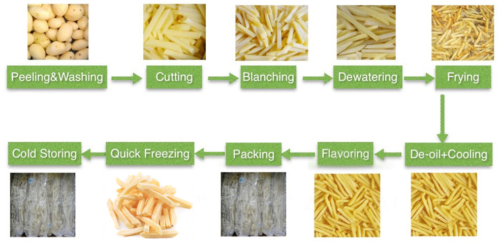 Small Potato Chips Production Line Processing Procedure