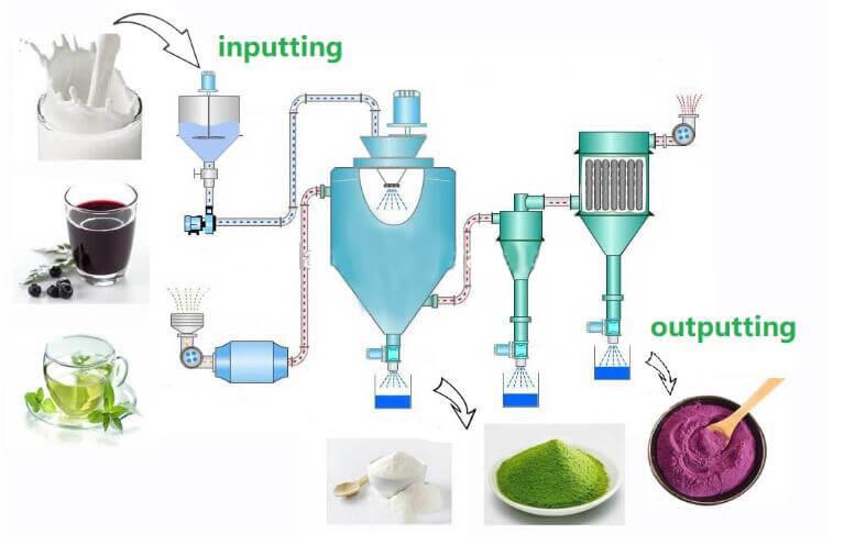 application of spray drying machine