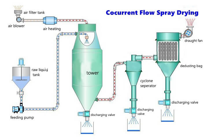 current flow of spray drying
