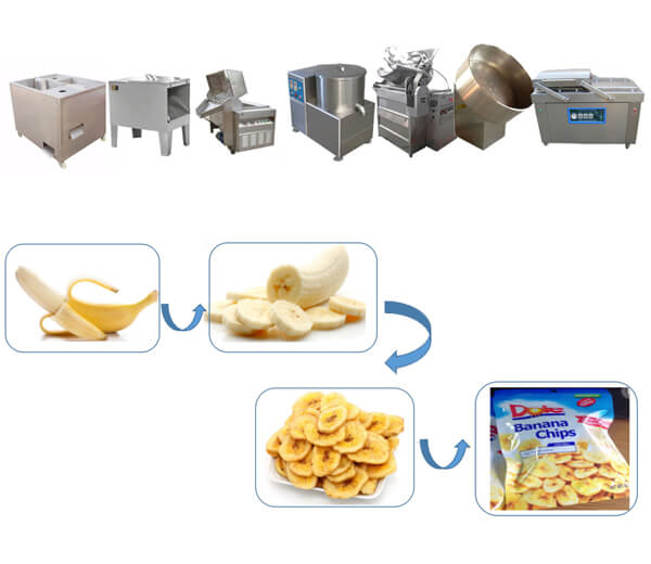 small banana chips production line
